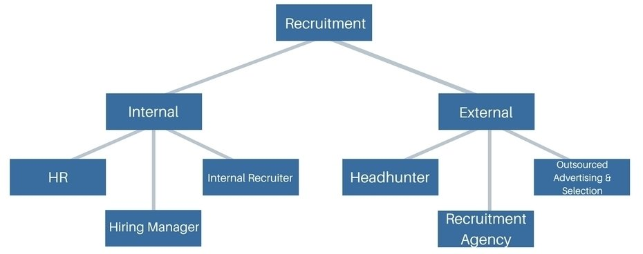 recruitment system